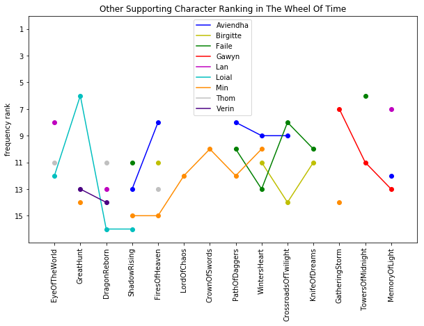 Supporting Character Ranks